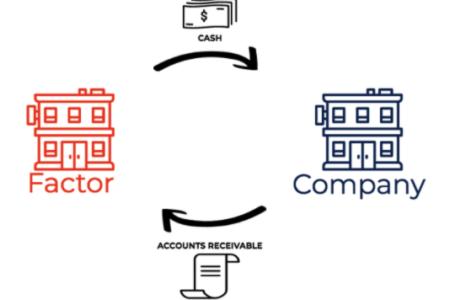 Unde poate căuta o companie mică bani pentru a-și îmbunătăți cash flow-ul?